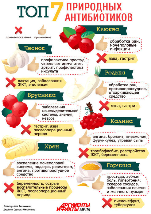 Как укрепить иммунитет после антибиотиков взрослому