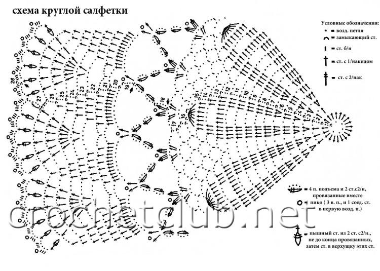 Вязание крючком салфеток схемы круглые