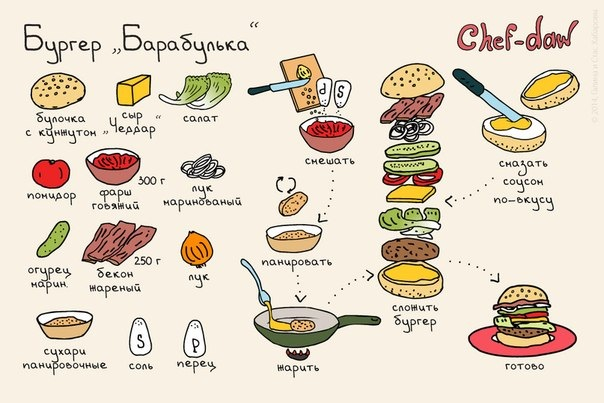 Гамбургер рецепт как в макдональдс рецепт с пошагово